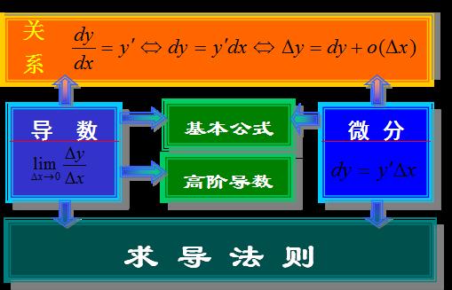 【江苏成考专升本】数学1--微分知识点睛(导数与微分)