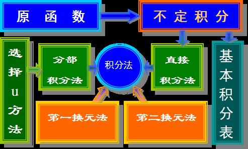 【山东成考】专升本数学1--一元函数积分学知识点睛(不定积分)