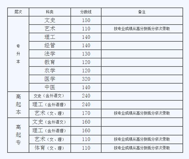2011年山东成人高考录取最低分数线