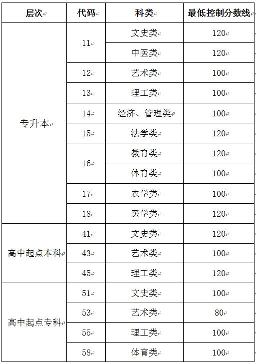 2019年万博manbetx官网app下载成人高等教育考试招生网上录取最低控制分数线