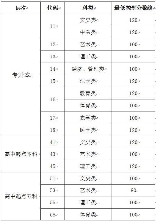 2019年山东成人高考录取最低分数线