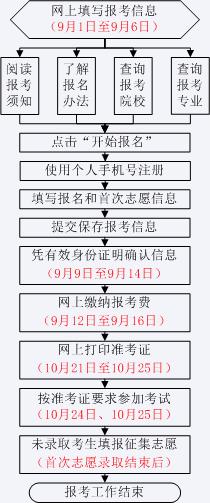 山东省2020年成人高等学校招生全国统一考试网上报名