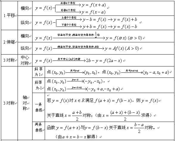 2020年山东成人高考文科《数学》常用公式