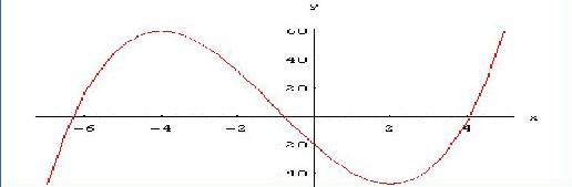 2020年山东成人高考专升本高数(二)考点解析:函数的极值