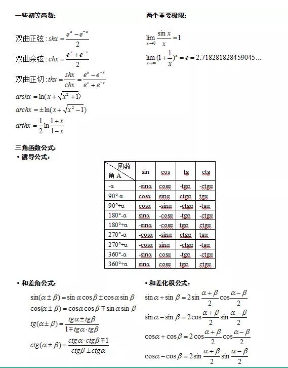 2021年山东成人高考专升本高数(二)常用公式